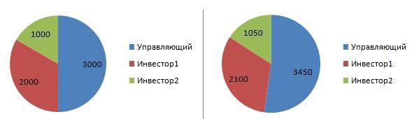 Доходы в ПАММ счетах