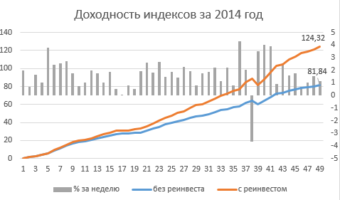 dohodindex_2014