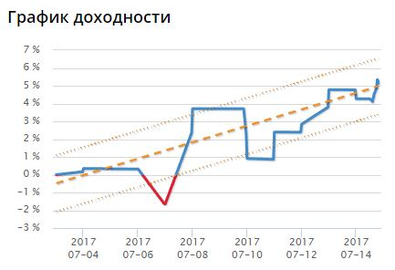 dohod_fonda
