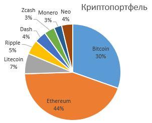 cryptoportfel_diagrama