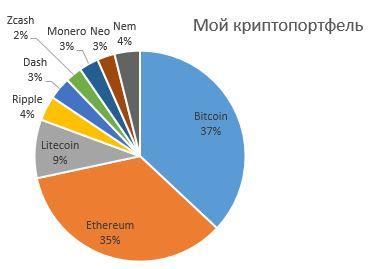 cryptoportfel_diagrama2